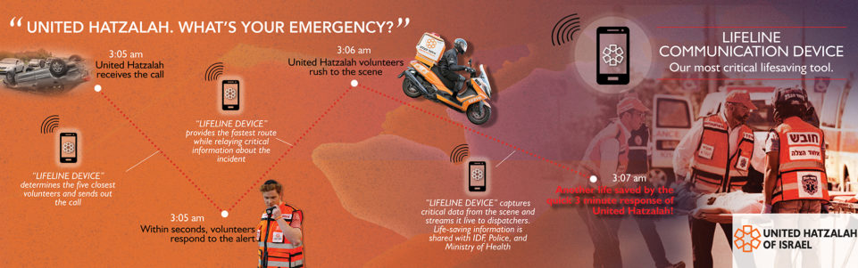 United Hatzalah timeline for web