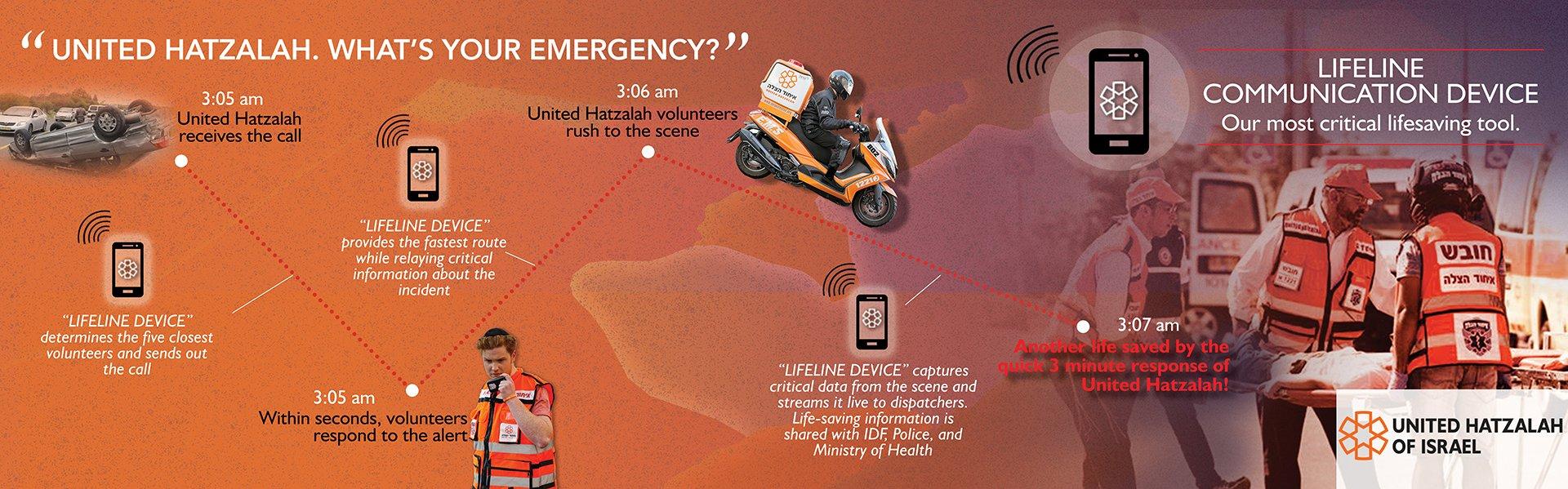 Join United Hatzalah in Saving Lives